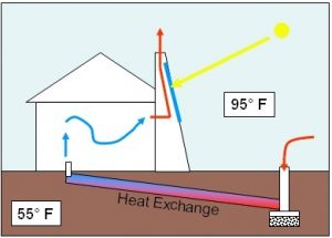 Diagram-of-a-Solar-Chimney-using-Passive-Solar-Gain-to-create-a-Natural-Cooling-System-image-by-Jeffvail